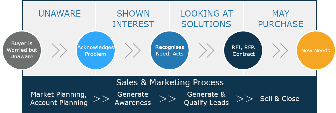 Sales & Marketing Process