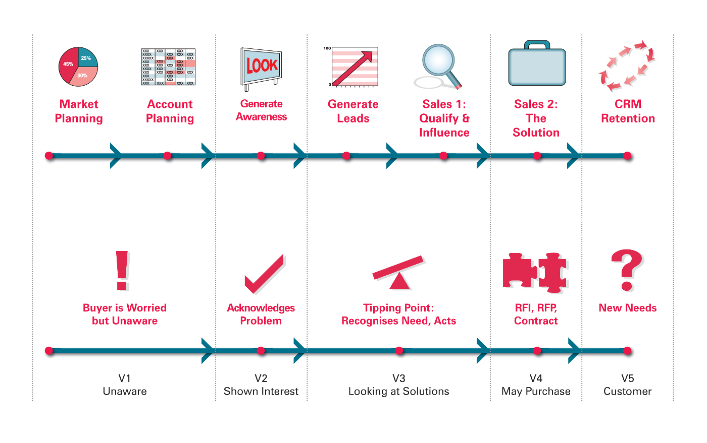Buyer and Sales Process